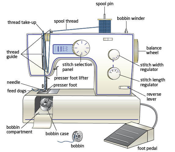 Sewing Machine Diagram Labeled Parts